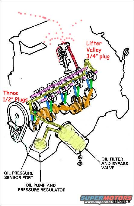 Click image for larger version  Name:0 SBF lubrication system.jpg Views:164 Size:89.2 KB ID:52107