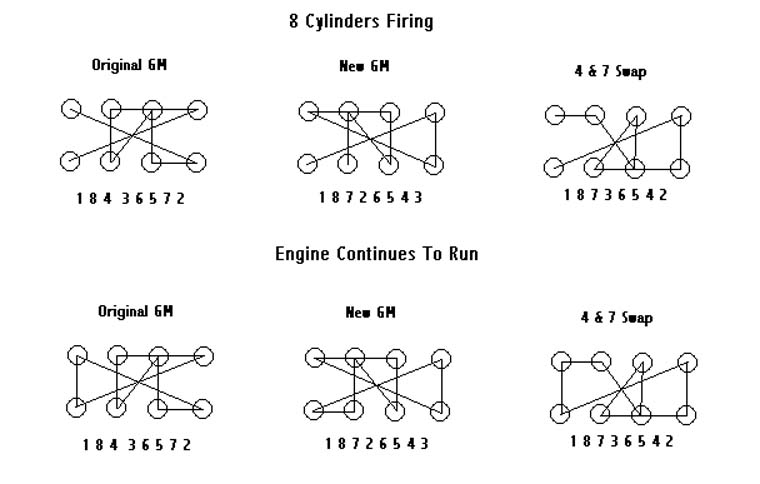 firing order for 350 chevy motor