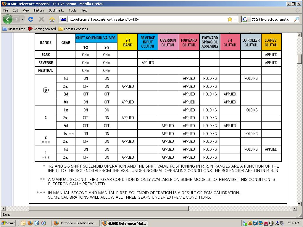 Click image for larger version  Name:700r4 apply chart.JPG Views:709 Size:165.9 KB ID:48116