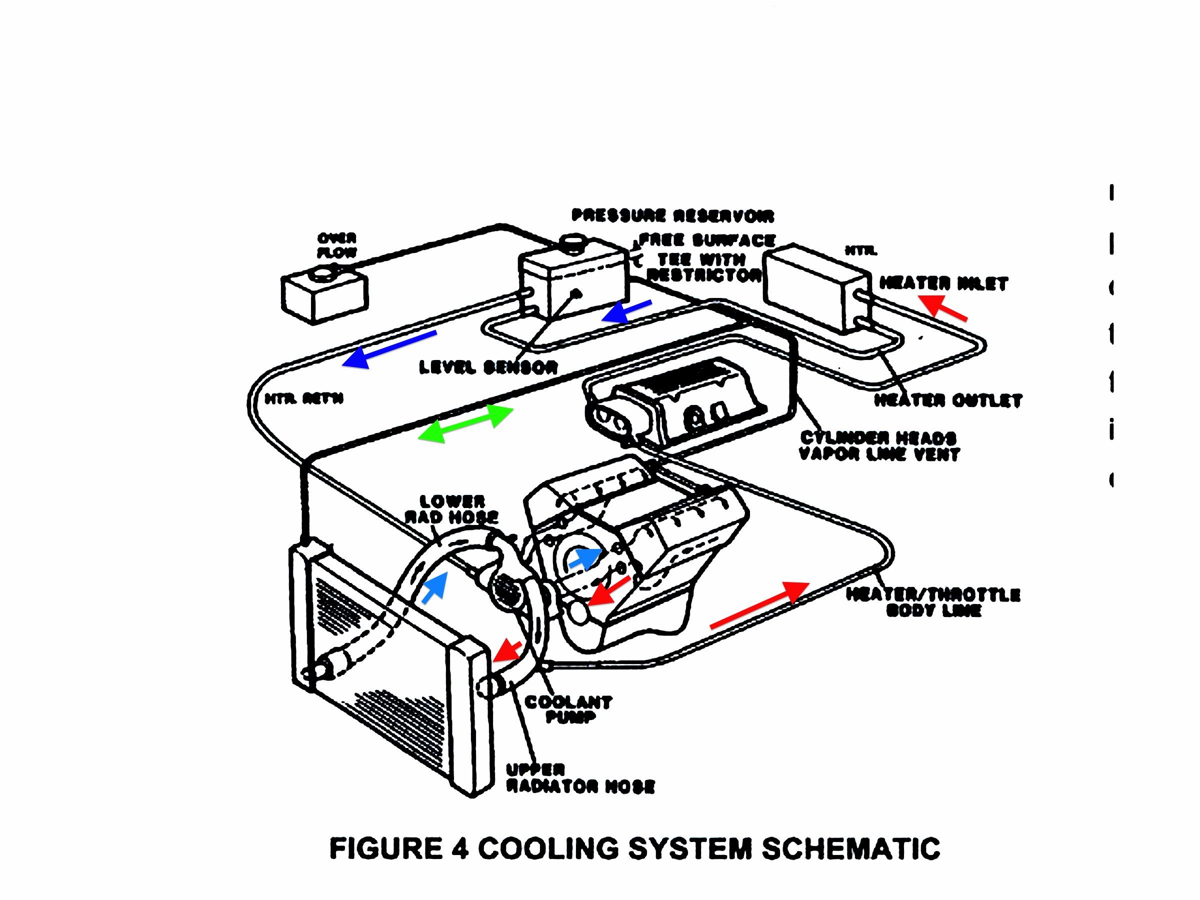 1988 Vette Heater Core H20 Flow Direction