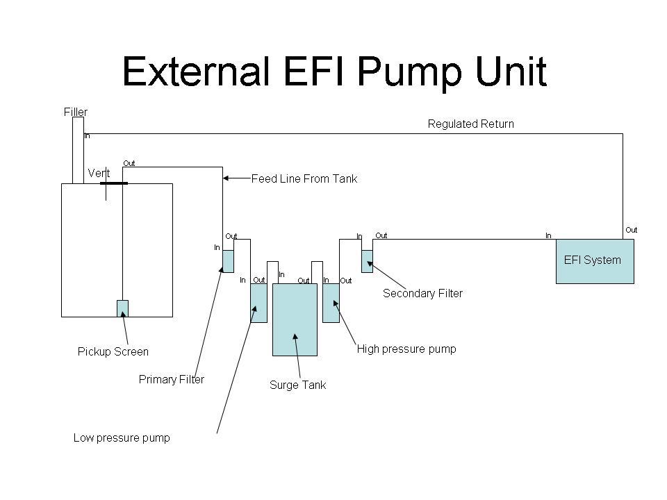 Click image for larger version  Name:External EFI Pump Unit_1.jpg Views:363 Size:42.6 KB ID:48571
