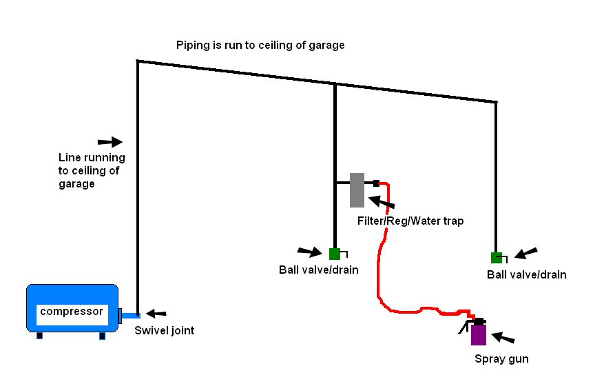 Click image for larger version  Name:garage compressor setup.jpg Views:305 Size:37.1 KB ID:2972