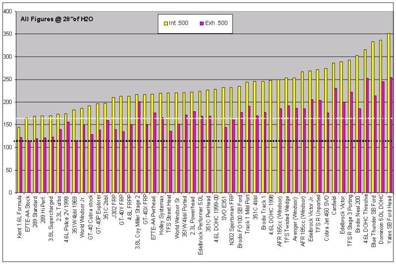 Click image for larger version  Name:HeadFlow bar graph.jpg Views:107 Size:118.5 KB ID:23860