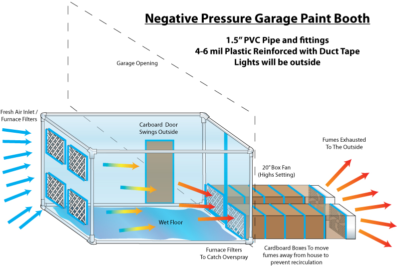 Garage Paint Booth Ventilation : Homemade paint booth plans home painting