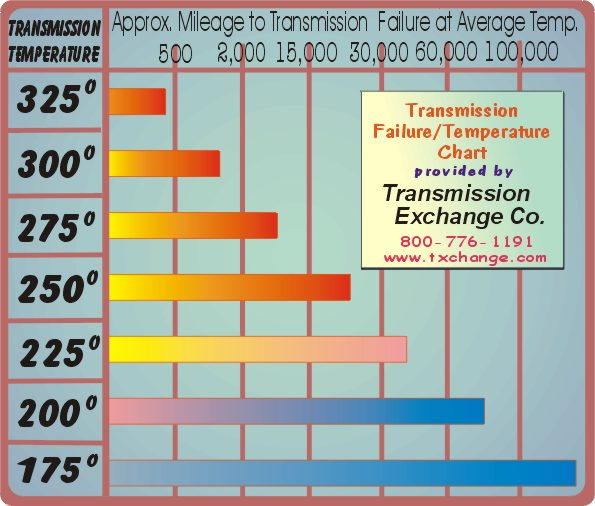 Click image for larger version  Name:Trans heatchrt.jpg Views:196 Size:59.6 KB ID:68126