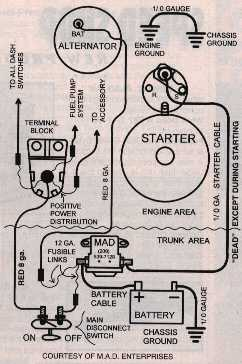 68 chevelle wiring troubles hot rod forum hotrodders bulletin click image for larger version trunk mounted batt diagram jpg views 4282