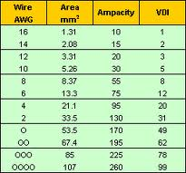 Click image for larger version  Name:wire size index.jpg Views:459 Size:9.4 KB ID:58117